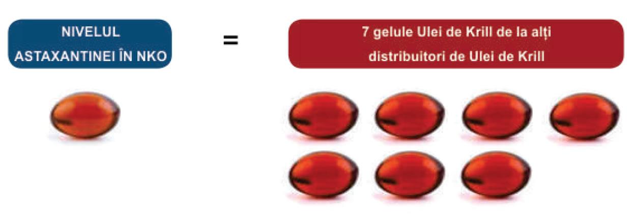 diferenta dintre nko licpas si alte surse de omega-3